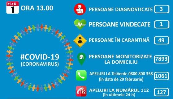 Situaţia epidemiei COVID-19 în România: 49 de persoane sunt în carantină şi 7.893 izolate la domiciliu. Cifrele sunt în scădere