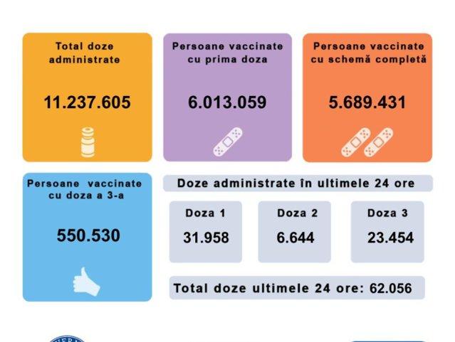 Peste 62.000 de români s-au vaccinat în ultimele 24 de ore. Situaţia pe doze şi vaccinuri